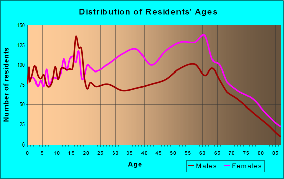 Age and Sex of Residents in zip code 37218