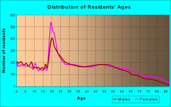 Age and Sex of Residents in zip code 37311
