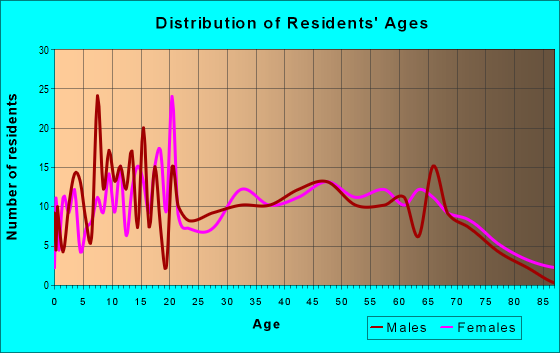 Age and Sex of Residents in zip code 37313