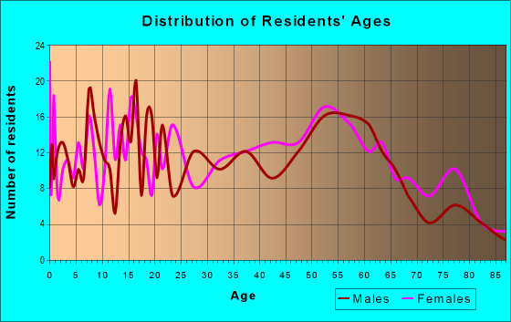 Age and Sex of Residents in zip code 37318