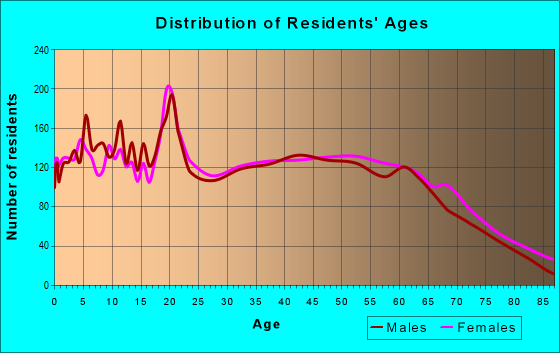 Age and Sex of Residents in zip code 37321