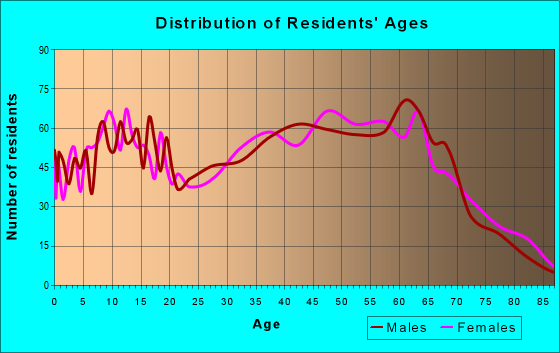 Age and Sex of Residents in zip code 37322