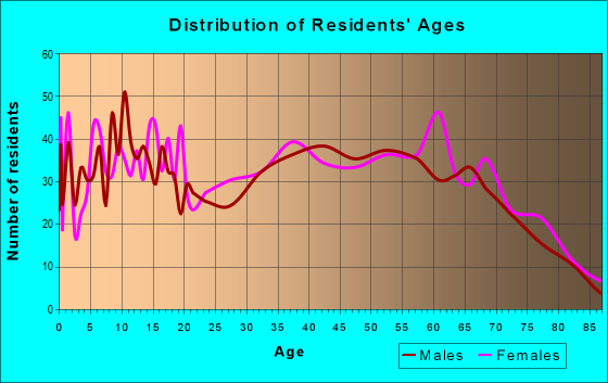 Age and Sex of Residents in zip code 37324