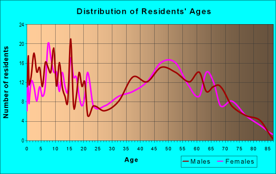 Age and Sex of Residents in zip code 37325