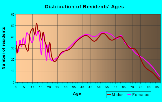 Age and Sex of Residents in zip code 37329