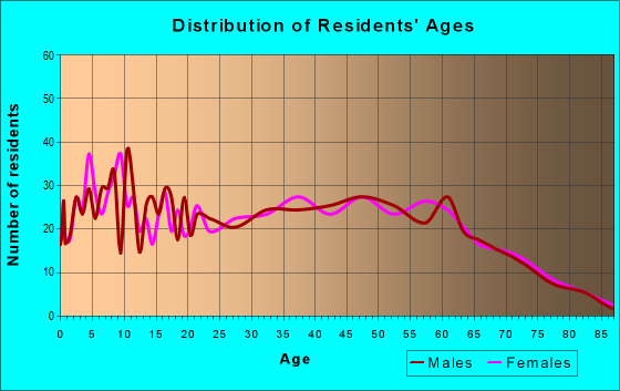 Age and Sex of Residents in zip code 37342