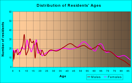 Age and Sex of Residents in zip code 37352