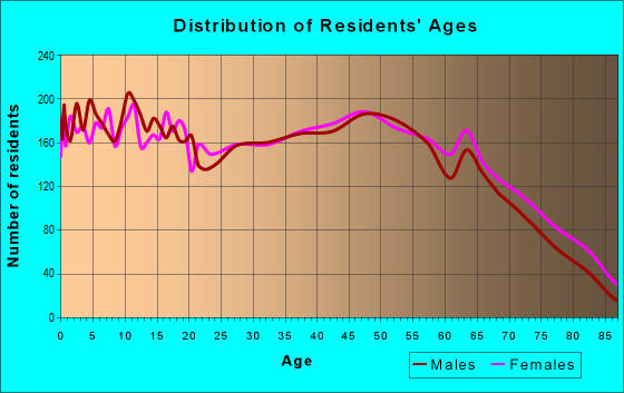Age and Sex of Residents in zip code 37355