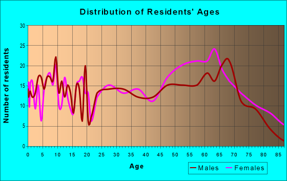 Age and Sex of Residents in zip code 37356