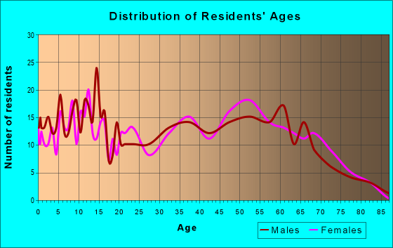 Age and Sex of Residents in zip code 37374