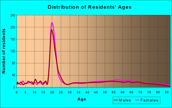 Age and Sex of Residents in zip code 37375