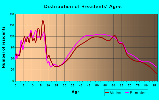 Age and Sex of Residents in zip code 37377