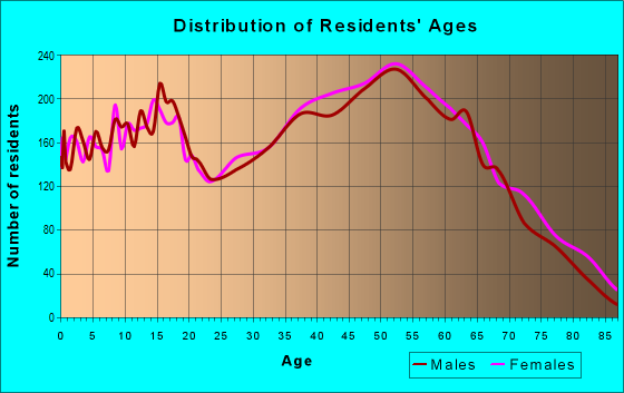 Age and Sex of Residents in zip code 37379