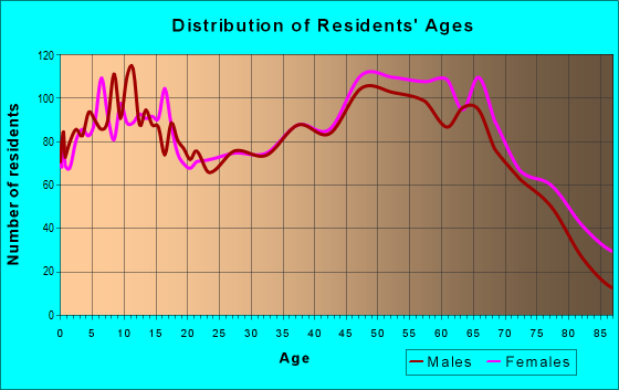 Age and Sex of Residents in zip code 37398