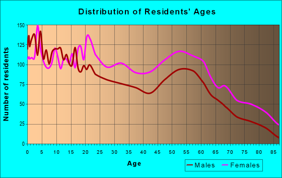 Age and Sex of Residents in zip code 37406