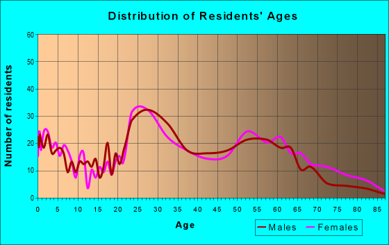 Age and Sex of Residents in zip code 37409