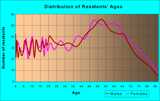 Age and Sex of Residents in zip code 37419