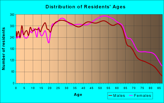 Age and Sex of Residents in zip code 37421