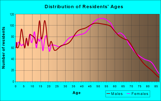 Age and Sex of Residents in zip code 37618