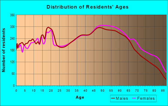 Age and Sex of Residents in zip code 37620