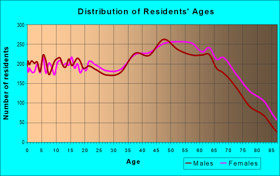Age and Sex of Residents in zip code 37643