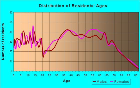 Age and Sex of Residents in zip code 37645