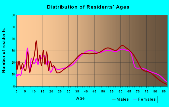 Age and Sex of Residents in zip code 37656