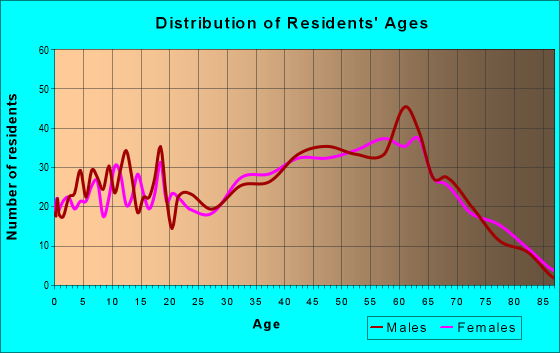 Age and Sex of Residents in zip code 37658