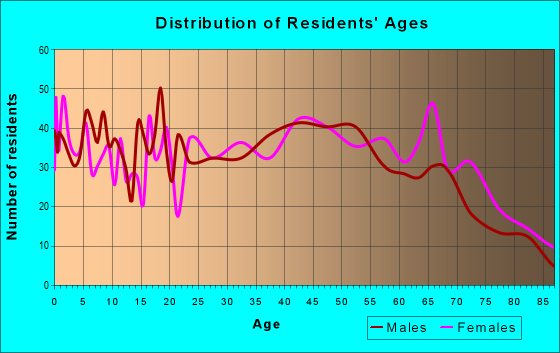 Age and Sex of Residents in zip code 37665