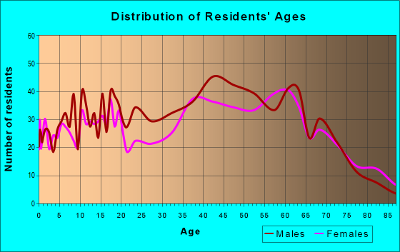 Age and Sex of Residents in zip code 37687