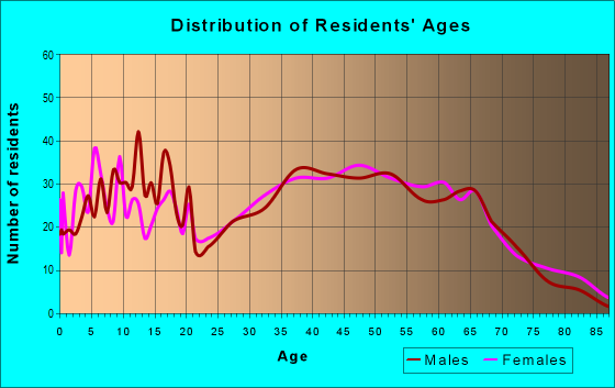 Age and Sex of Residents in zip code 37690