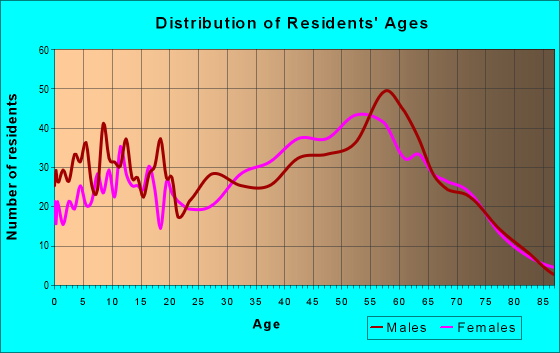 Age and Sex of Residents in zip code 37692