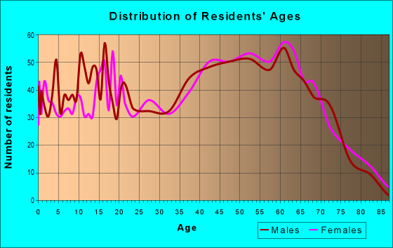 Age and Sex of Residents in zip code 37708