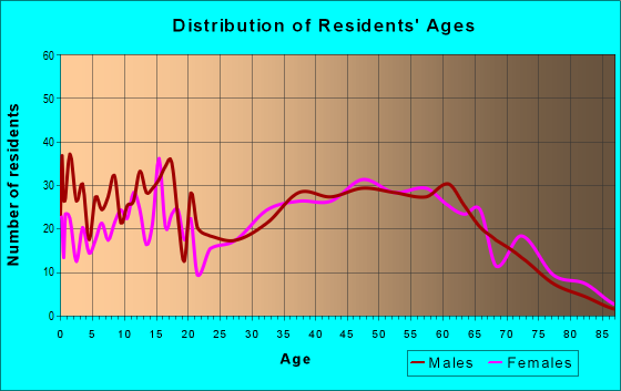 Age and Sex of Residents in zip code 37709