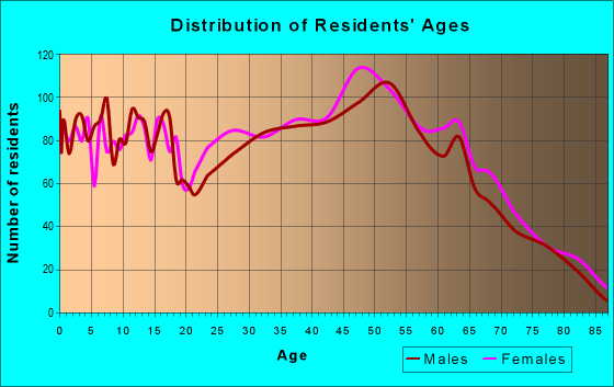 Age and Sex of Residents in zip code 37721