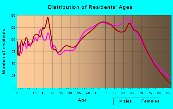 Age and Sex of Residents in zip code 37725