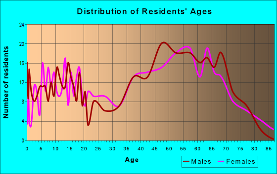 Age and Sex of Residents in zip code 37727