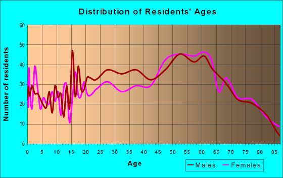Age and Sex of Residents in zip code 37738