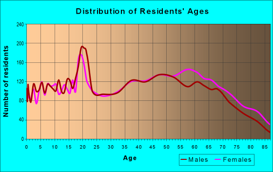 Age and Sex of Residents in zip code 37745