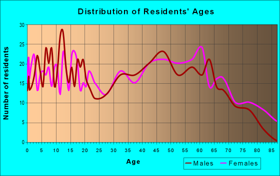 Age and Sex of Residents in zip code 37756