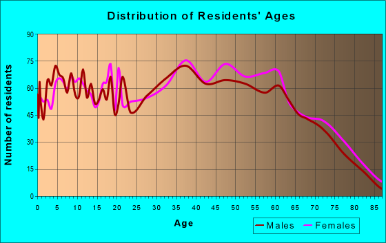 Age and Sex of Residents in zip code 37757