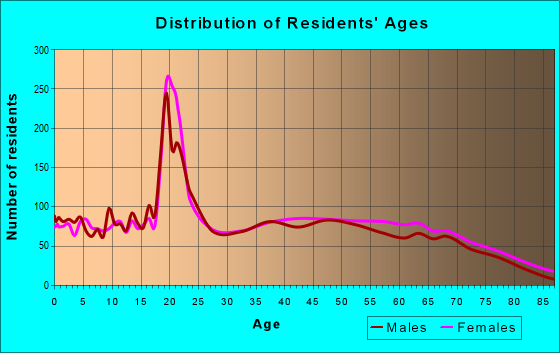 Age and Sex of Residents in zip code 37760
