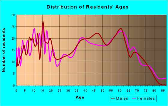 Age and Sex of Residents in zip code 37770