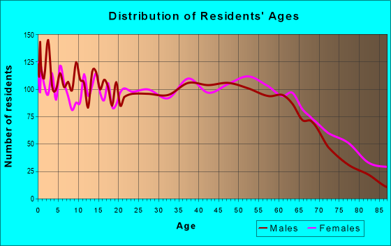 Age and Sex of Residents in zip code 37771