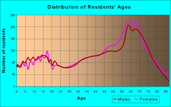 Age and Sex of Residents in zip code 37774