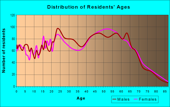 Age and Sex of Residents in zip code 37777
