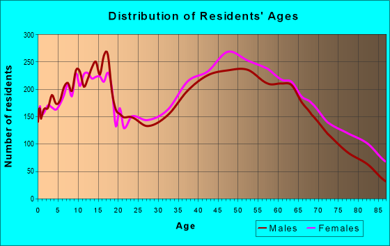 Age and Sex of Residents in zip code 37803