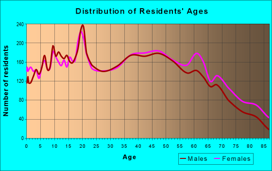 Age and Sex of Residents in zip code 37804