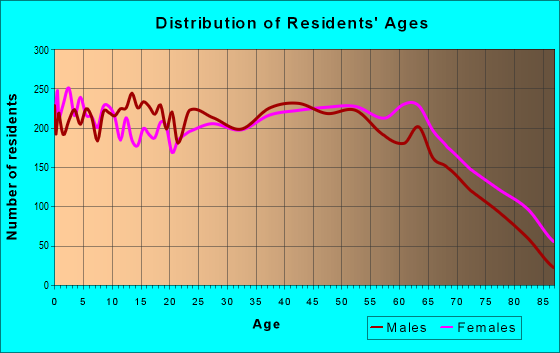 Age and Sex of Residents in zip code 37814