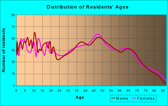 Age and Sex of Residents in zip code 37820